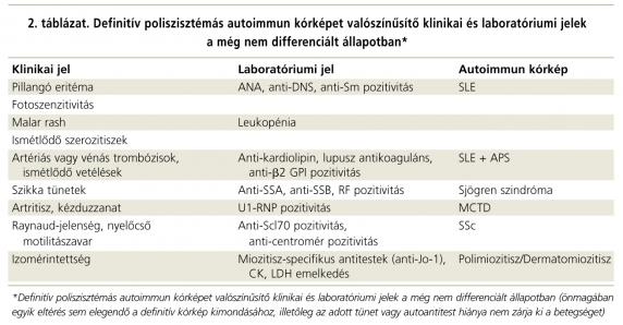 autoimmun kötőszöveti betegségek térd osteoarthritis 2 fokos kezelési áttekintése