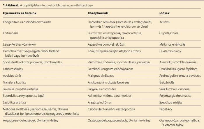 csípőfájdalom bal alsó részén)