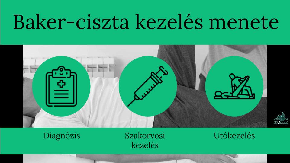 fájó és éles térdízületek kezelése)