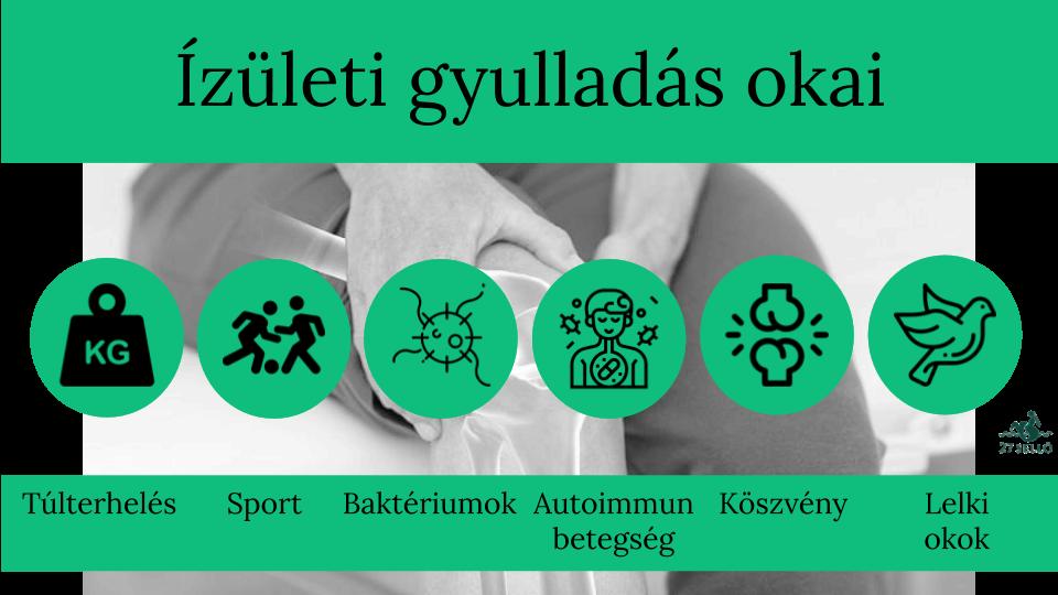 nyálkahártya izületi ízületi gyulladás kezelésére