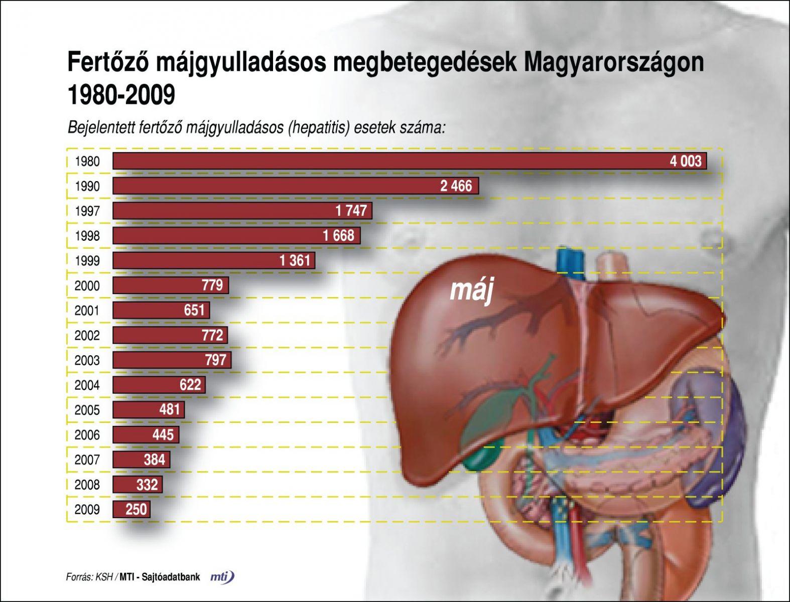 pvt hepatitis és ízületi fájdalmak kezelésére)