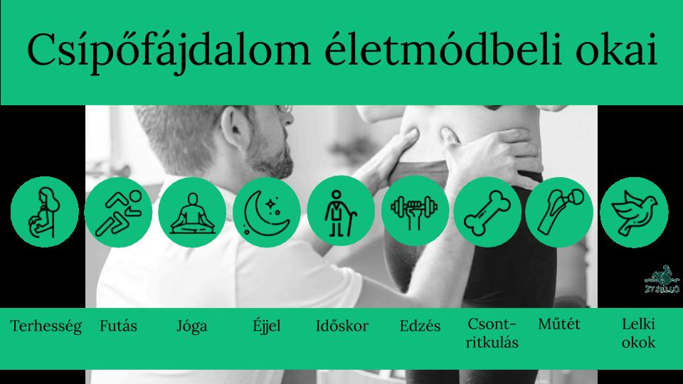 terápiás gyakorlatok a csípőízület fájdalmára)