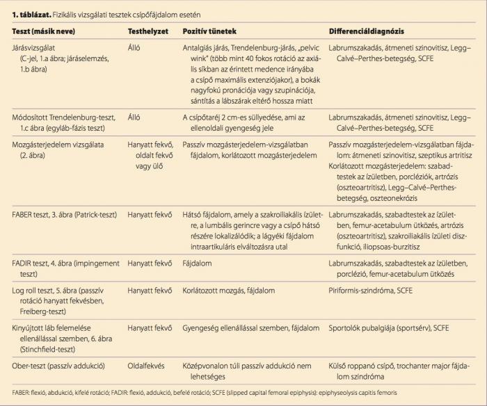 A hátfájás típusai, okai és kezelései