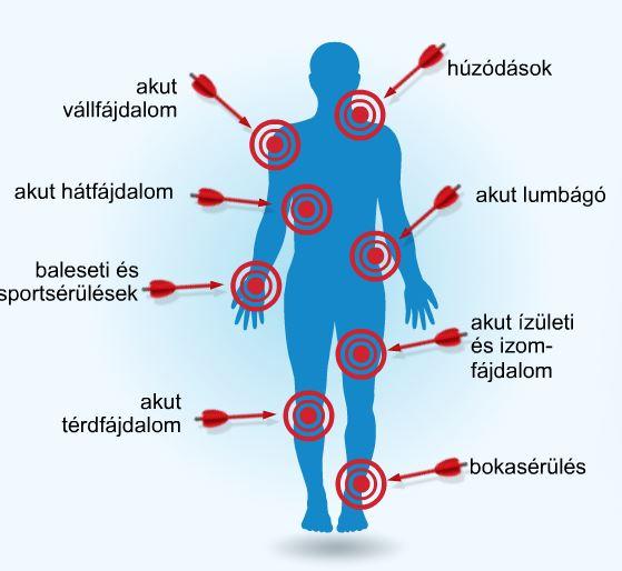 ízületi fájdalom 16 év szubtalaris ízületi kezelés