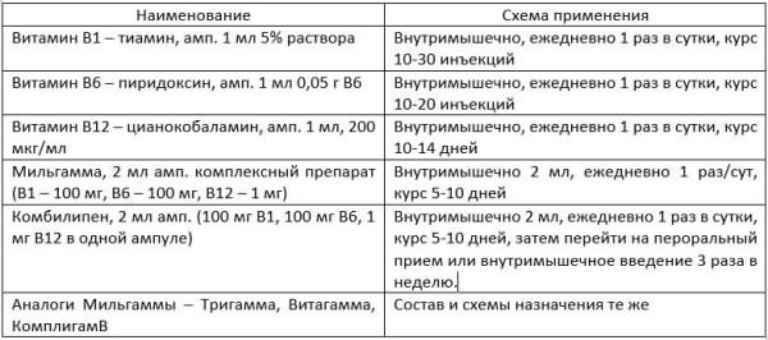 gyógyszerek, amelyek helyreállítják a gerinc porcát)