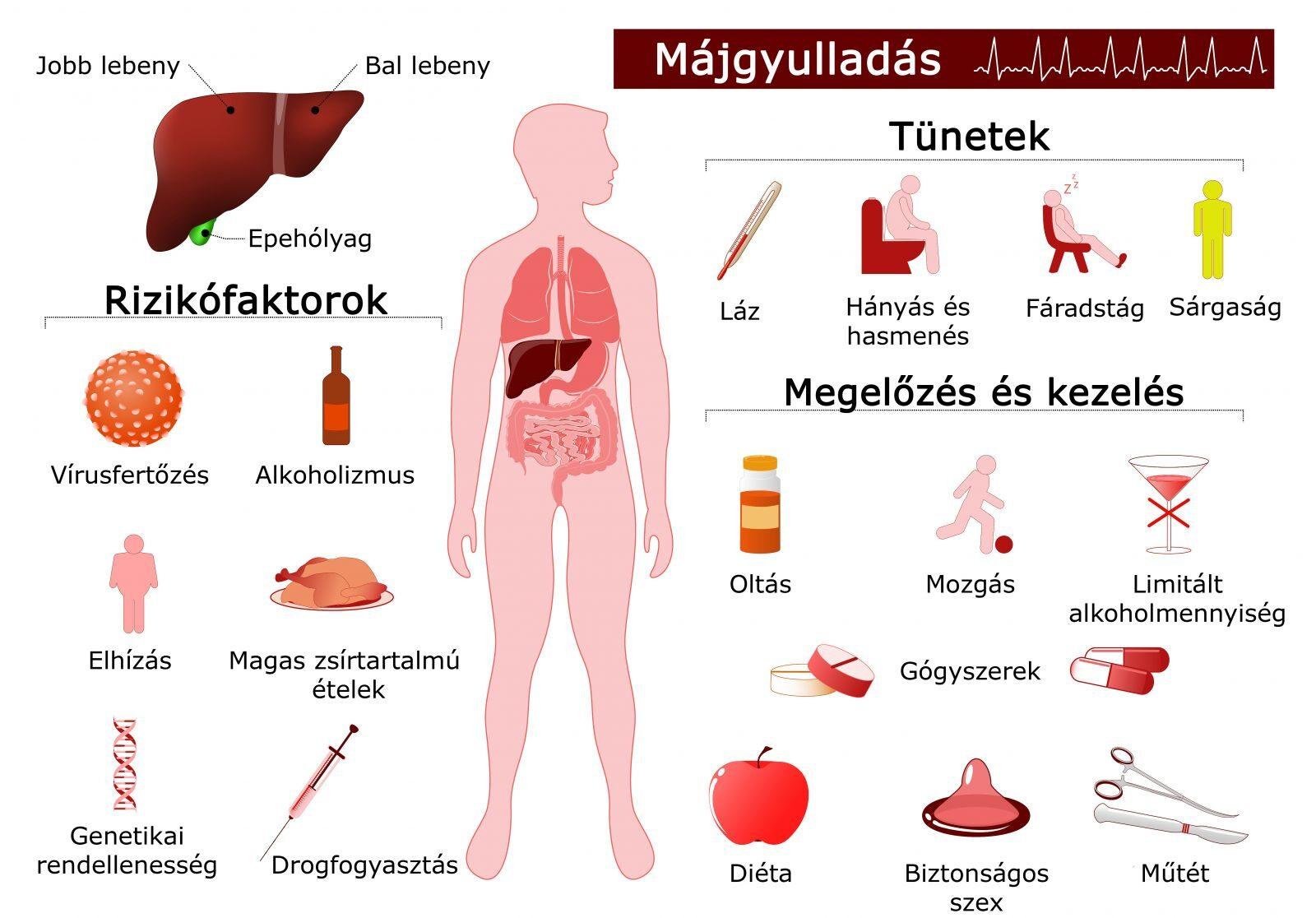 vírusos hepatitis ízületi fájdalommal)