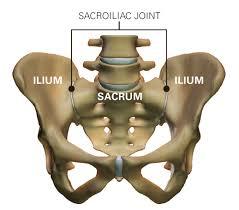 a sacroiliac ízületi gyulladása)