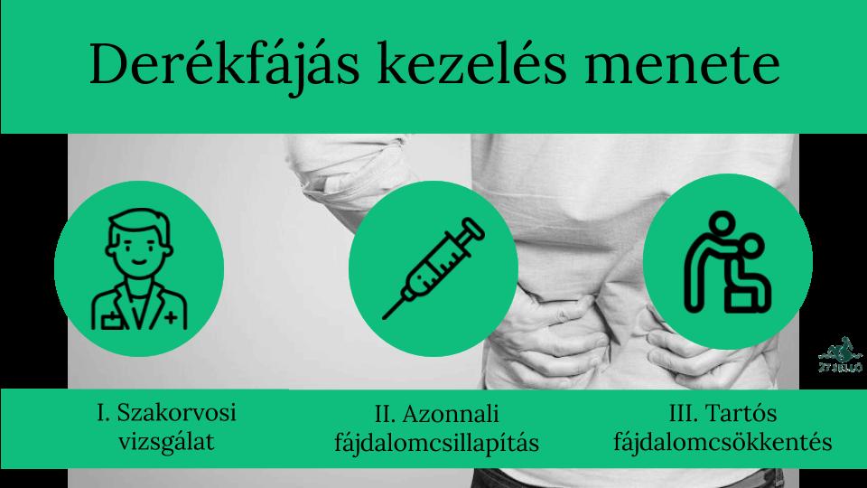 csípőfájás megcsípte az ideget)